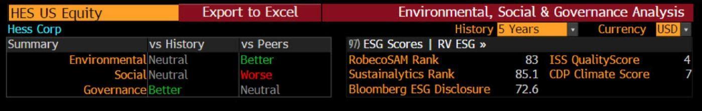 Bloomberg ESG Dashboard