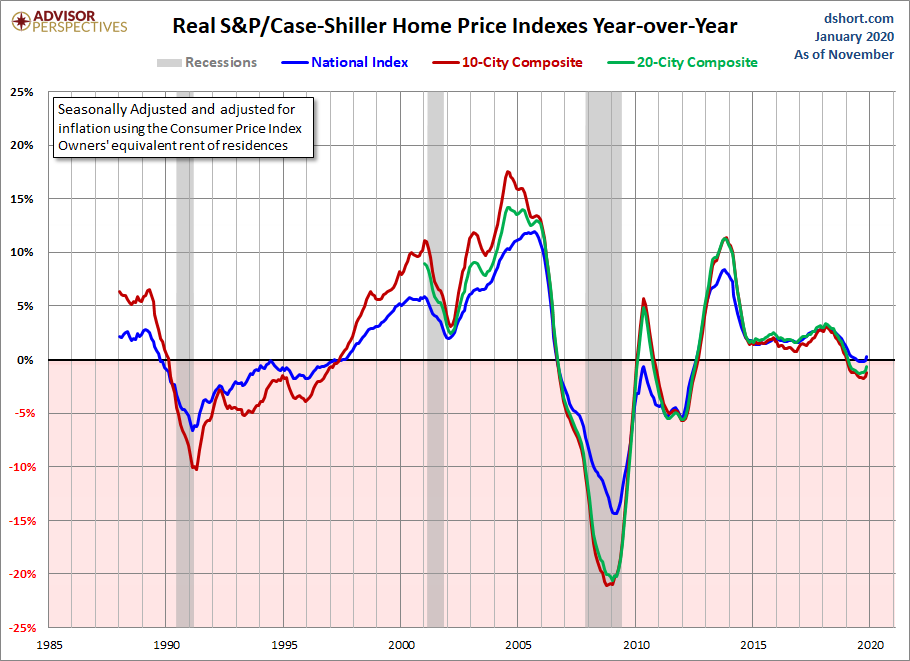 Jan real home price gains