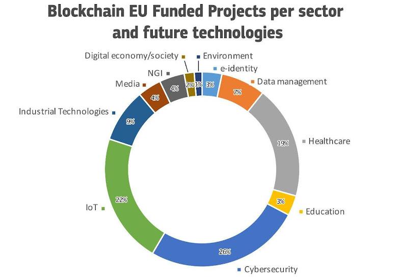 Fondi UE blockchain