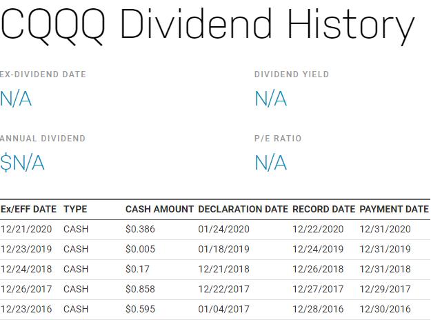 CQQQ,美股CQQQ,CQQQ stock,CQQQ ETF,CQQQ成分股,CQQQ持股,CQQQ配息,CQQQ除息,CQQQ股價,CQQQ介紹
