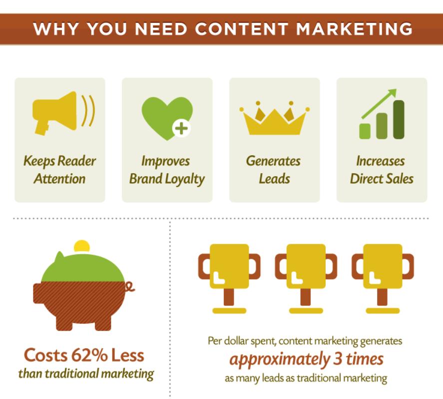 warum Sie Content Marketing Infografik brauchen