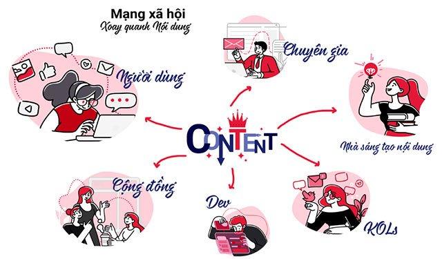 Xây dựng lối content phù hợp với gu sáng tạo trẻ là cách mà Lotus tập trung nhấn mạnh