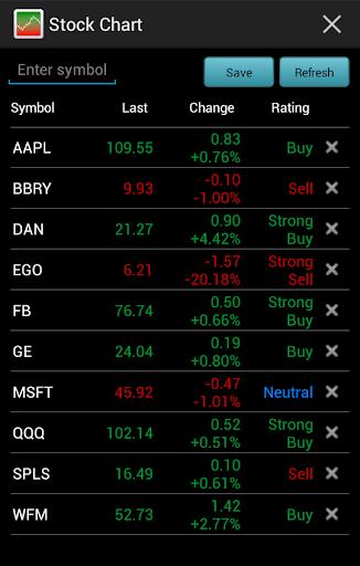 Stock Chart LSE