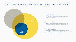 UX Venn - Presentation item