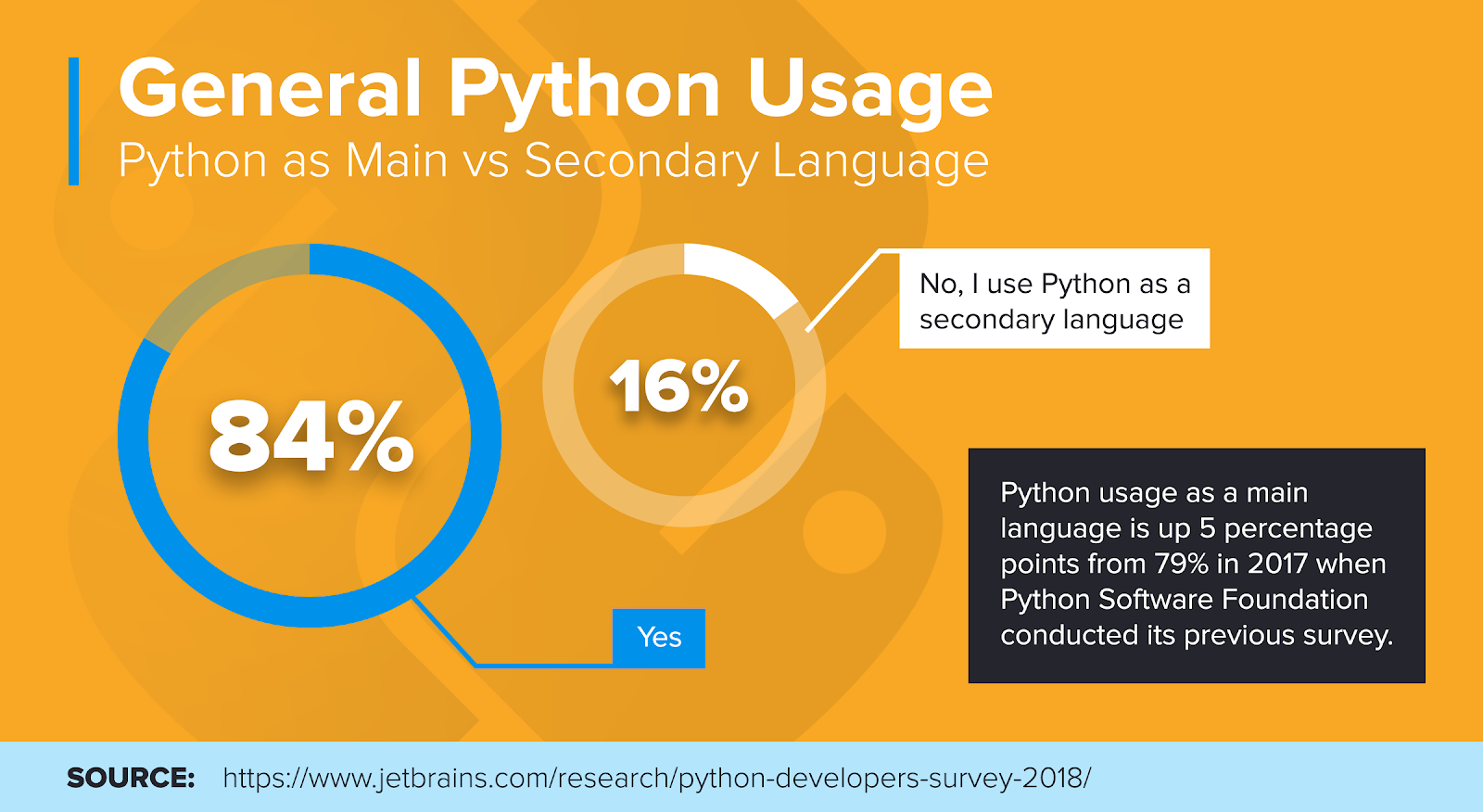 Why You Should Learn Python