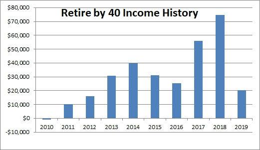 RB40 blog income