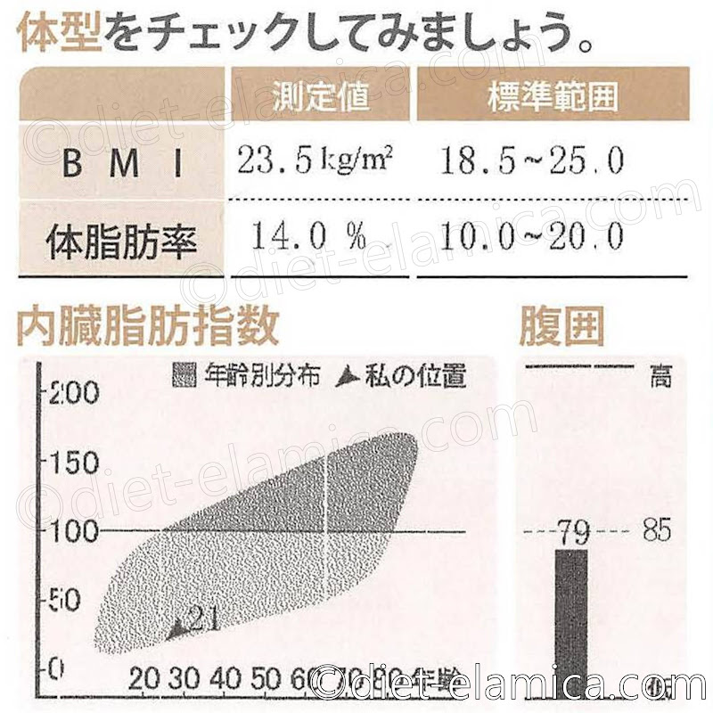 BMI23.5