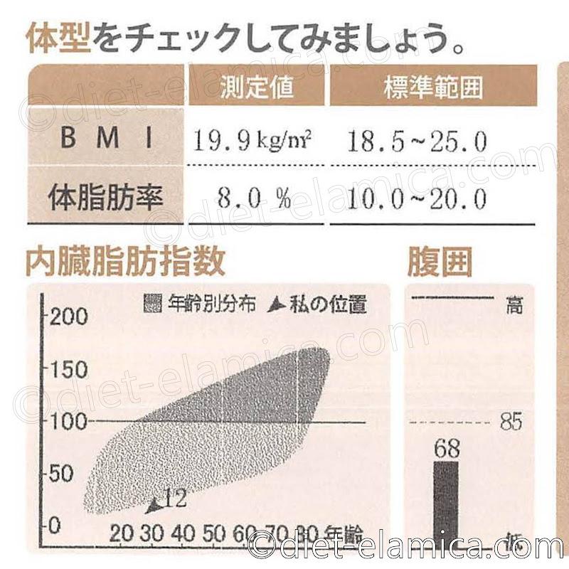 体脂肪率8.0%