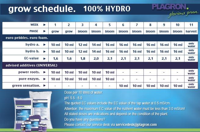 Двухкомпонентное удобрение Plagron Hydro A+B
