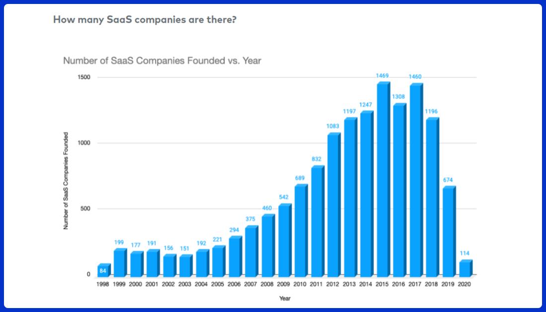 number of saas companies