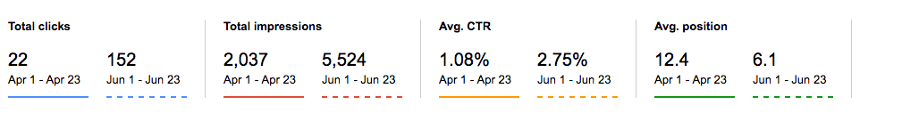 Metrics showing engagement with Drift' blog content inc. clicks and impressions.