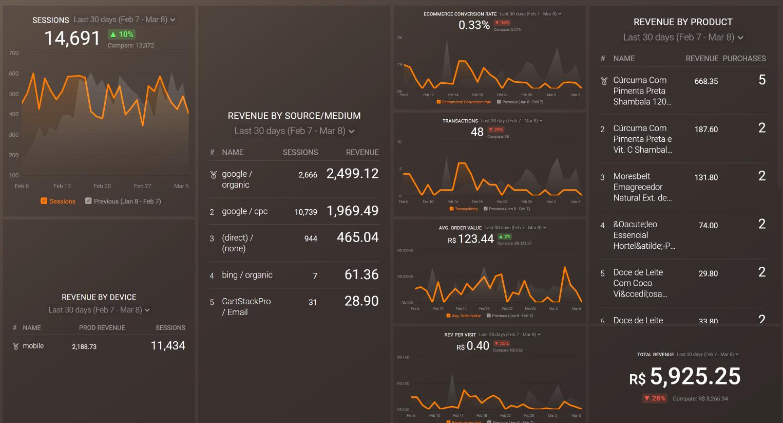 Product Performance Metrics Dashboard example