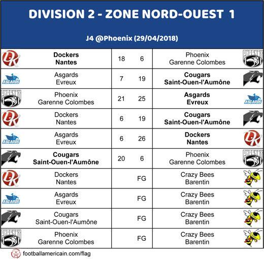 Résultats Groupe 1 Zone Nord-Ouest