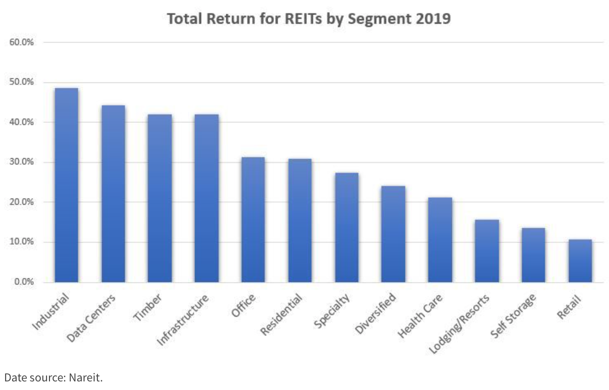 total return for REITS 2019