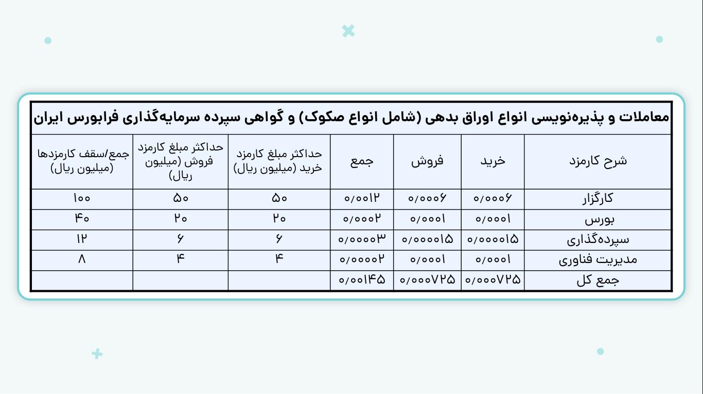 معاملات و پذیرهنویسی انواع اوراق بدهی فرابورس ایران