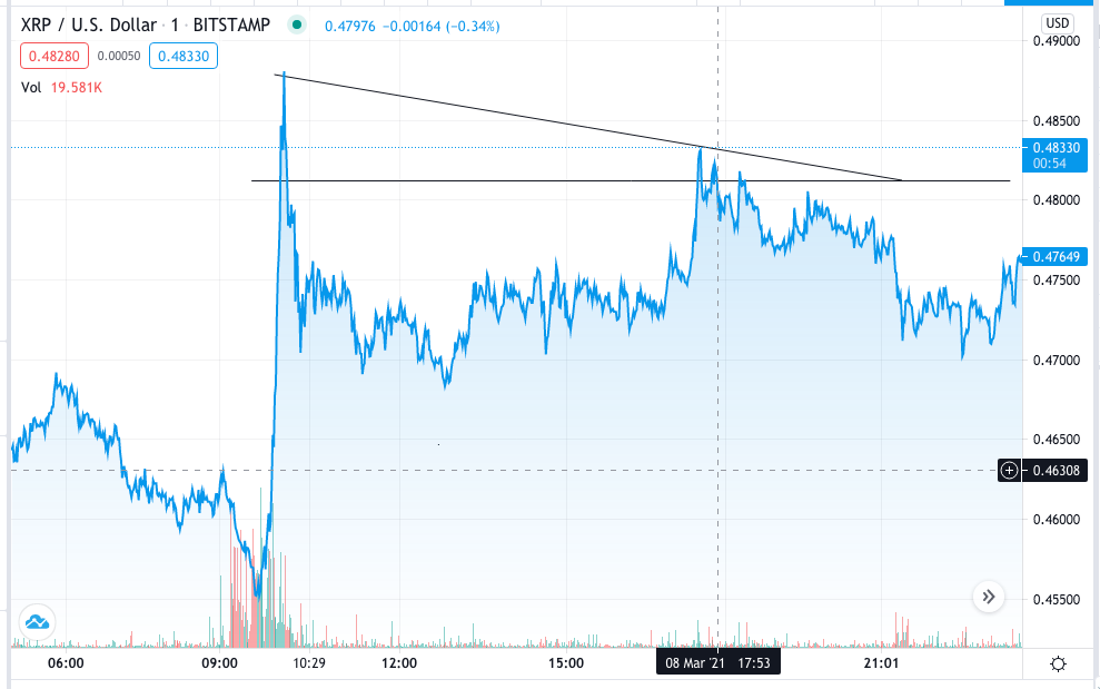 XRP/USD price