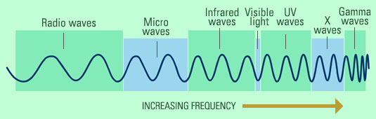 ... the different radiant energy levels represented by their wavelengths