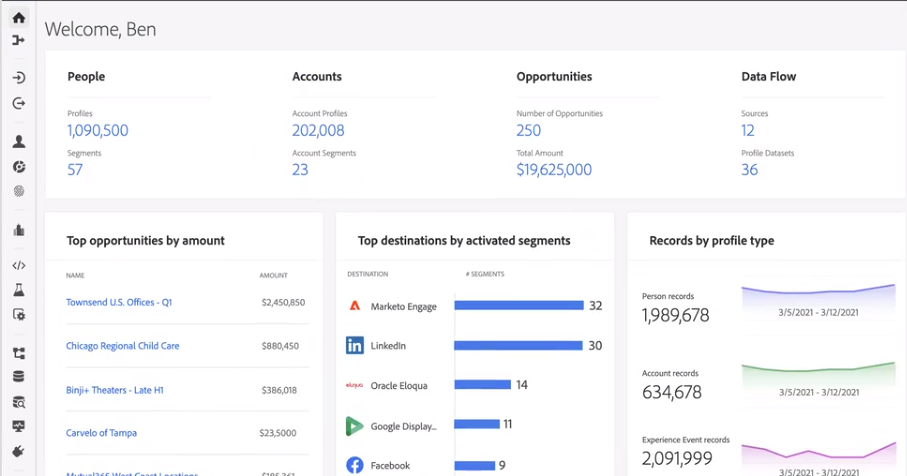 B2B Customer Data Platform (CDP) Unveiled to Offer 360 Degree View of Customer