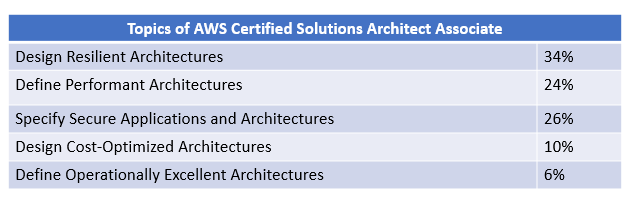 The Ultimate guide to prepare for AWS Solution architect certification