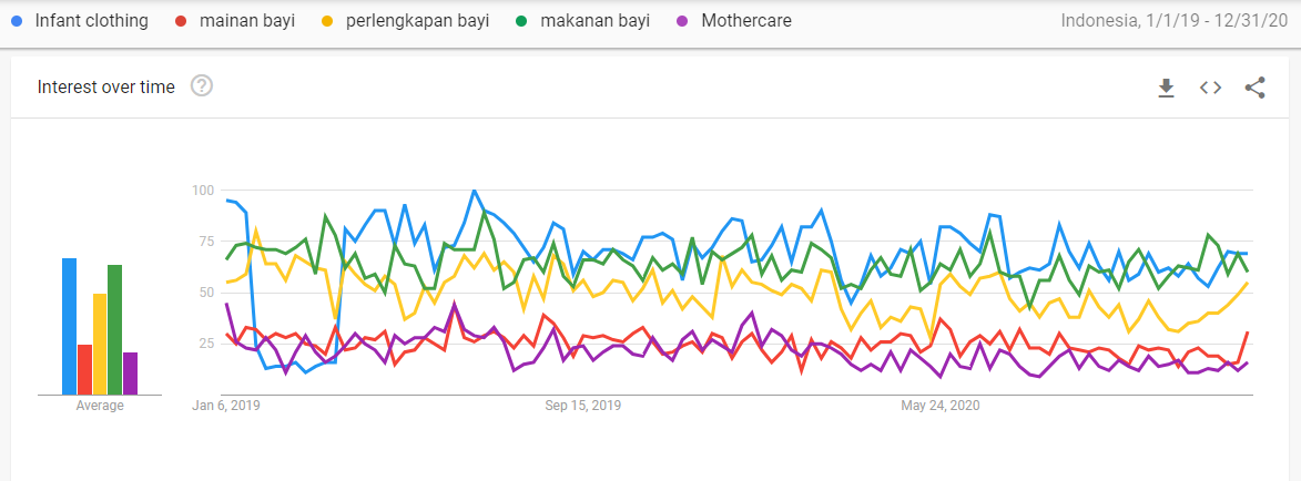 Google trends - Chart indicating Indonesian buyer's interest in Mum & Baby products