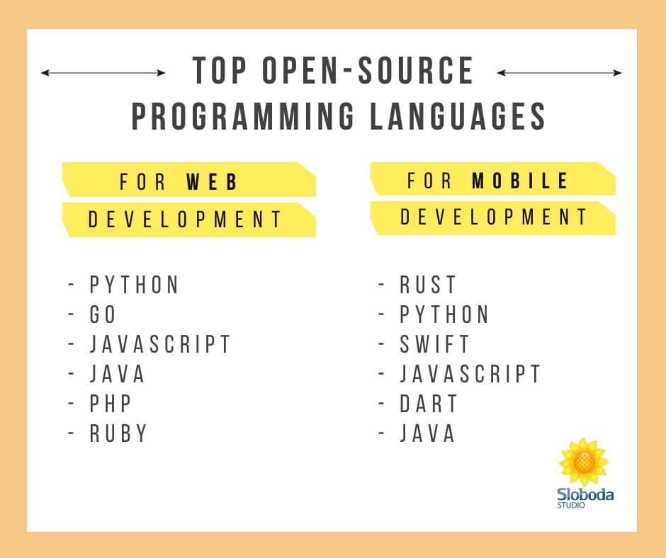 Top Open-source programming languages