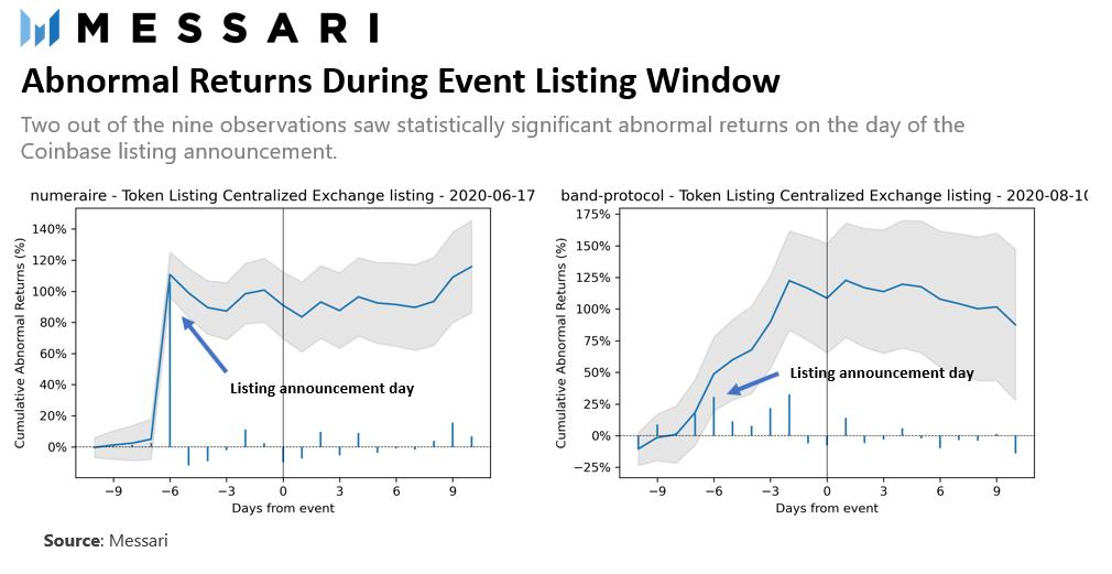 Аномально высокий рост цен после листинга на Coinbase