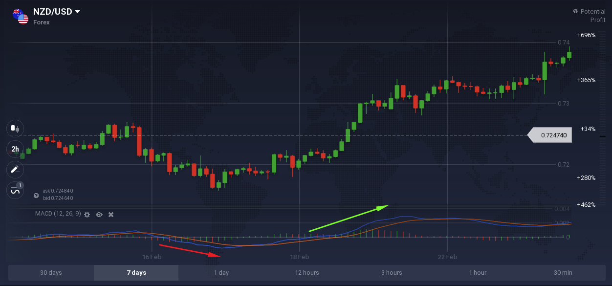 MACD — a Powerful Tool for Technical Analysis
