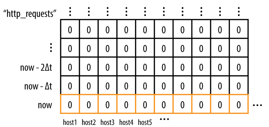 .A time-series for errors labeled by the original host each was collected from.