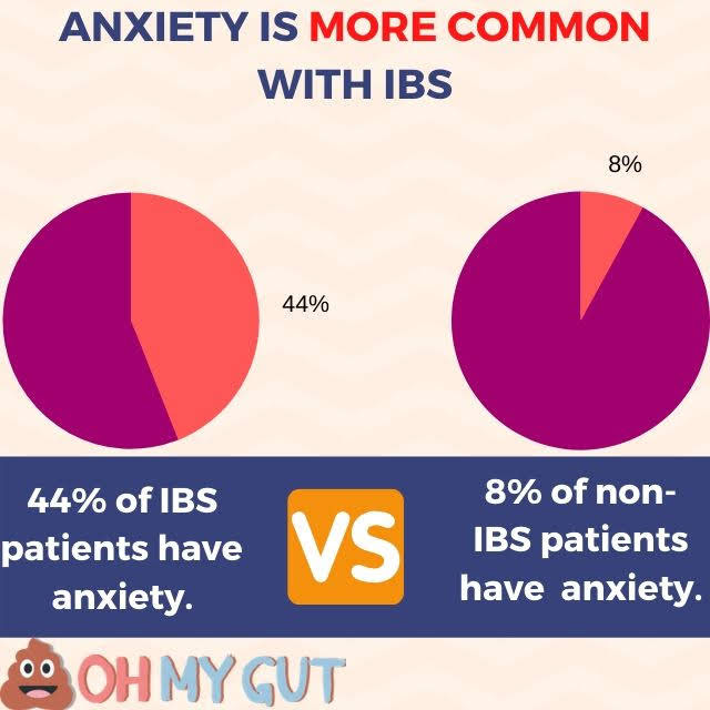 incidence of anxiety in ibs patients