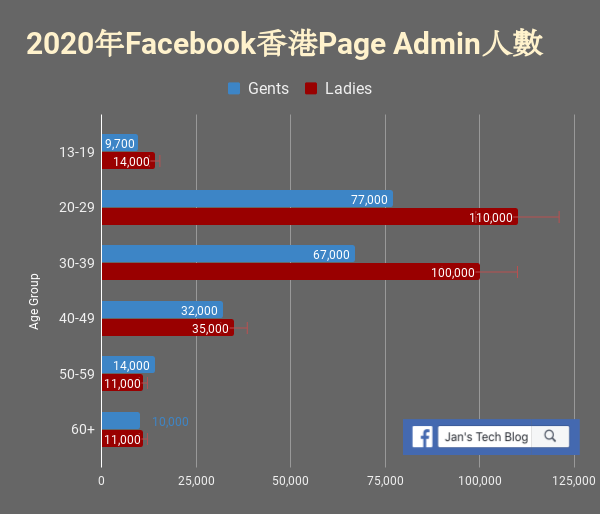 Demographic distribution of Facebook Page Admins. Facebook Page Admin的年齡分佈
