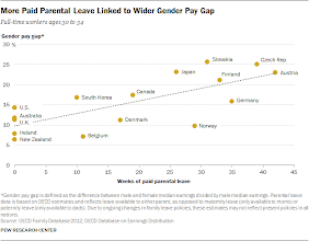 Photo: It seems like parental leave correlates with the pay gap. As women will be more inclined to take the leave if it is there. The pay gap would possibly become smaller if parental leave was forced on both parents in Western countries. But some would ague that the opposite is the case.    ( http://www.pewresearch.org/fact-tank/2013/12/20/the-link-between-parental-leave-and-the-gender-pay-gap/ )