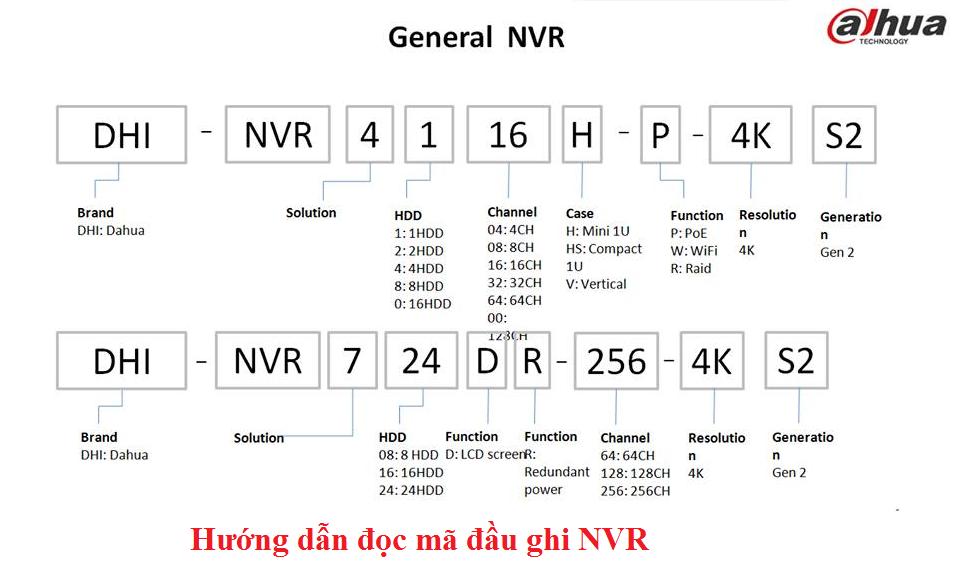 Quy tắc đọc và hiểu các mã sản phẩm của DAHUA