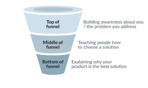 Understand how digital marketing funnel works