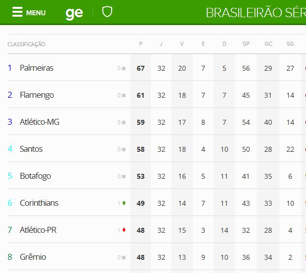 Tabela e classificação do Brasileirão 2016