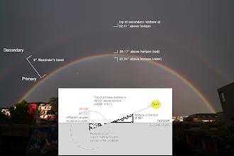 Photo: Very large rainbow on June 4th (sun at 3° above horizon)