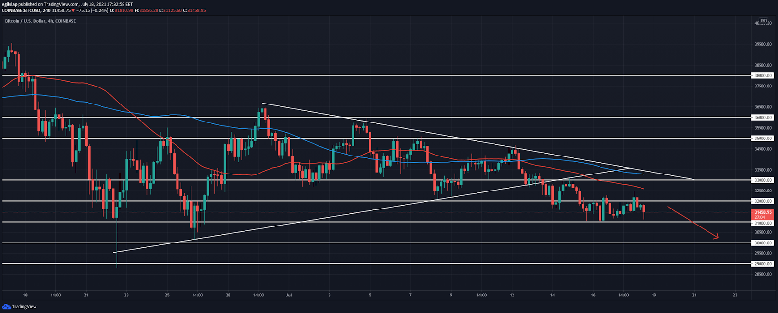 Bitcoin Price Analysis: BTC spikes above $32,000, further lows from there?