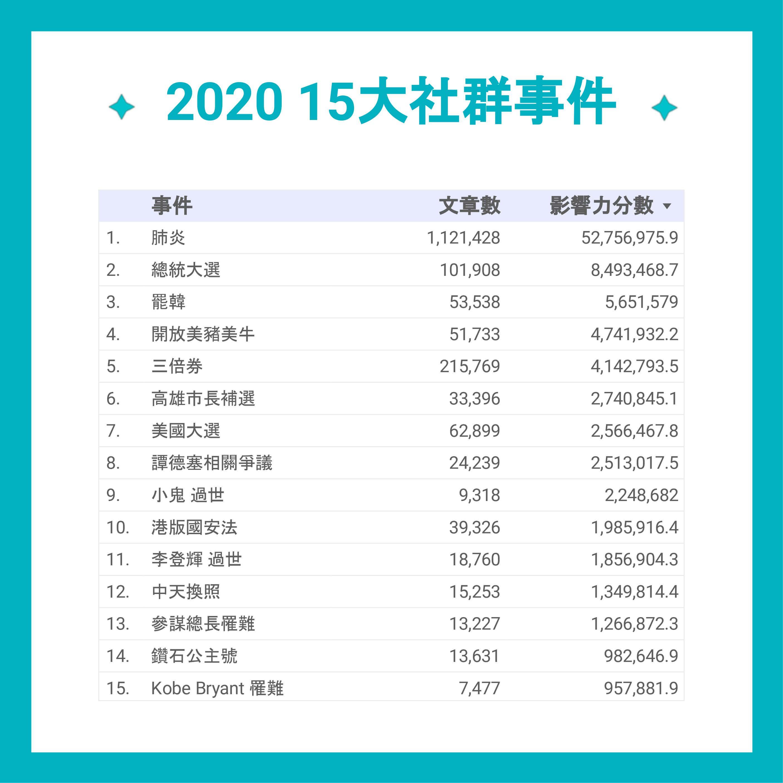 2020 前 15 大熱門社群事件表