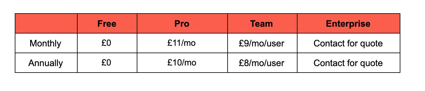 Lucidchart price breakdown image