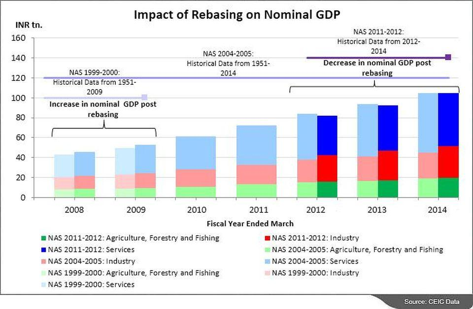 Image result for Rebasing the GDP of India