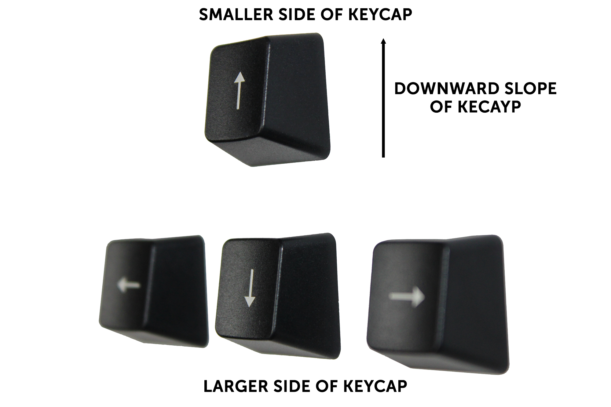 Keycap position guide