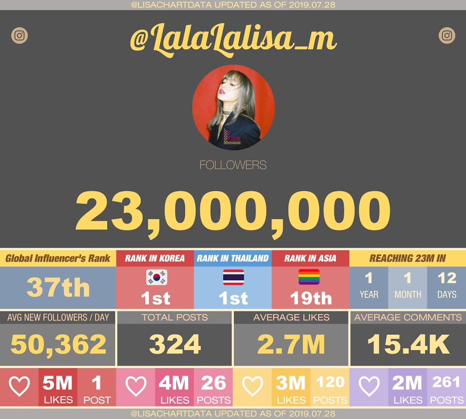 lisa followers