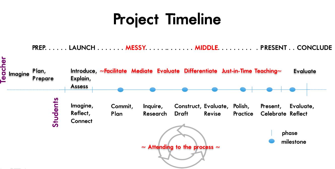 ProjectTimeline.png