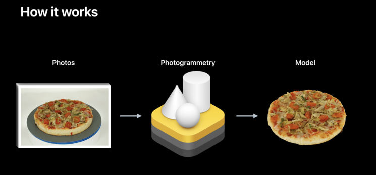 Multiple 2D photos converted into a 3D model using photogrammetry. Image Credits: Create 3D models with Object Capture WWDC'21