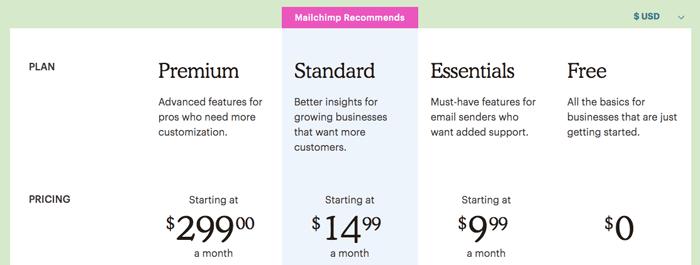 Mailchimp price
