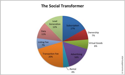 Startup Type 1N - The Social Transformer - Compass Blog