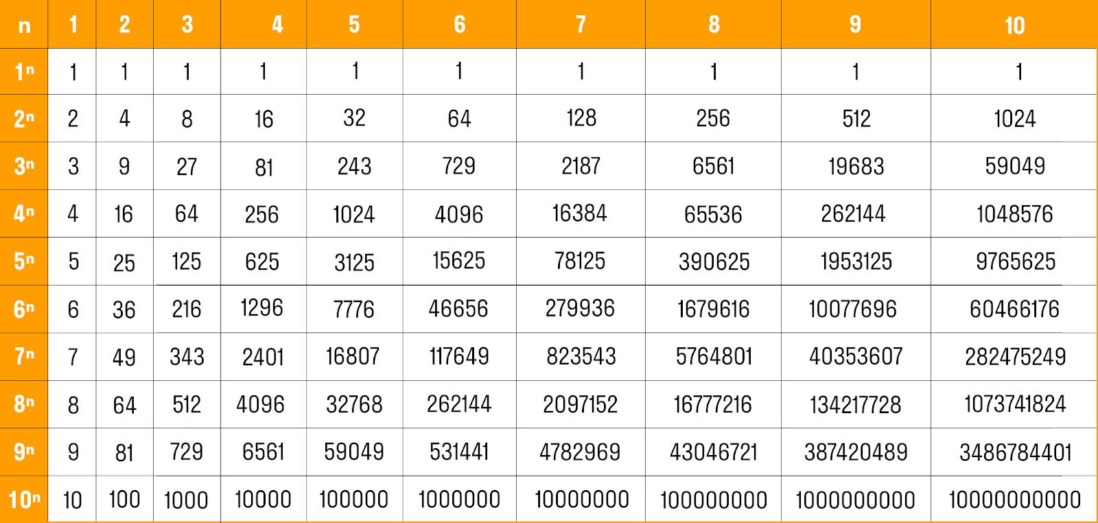 Таблица степеней от 1 до 10