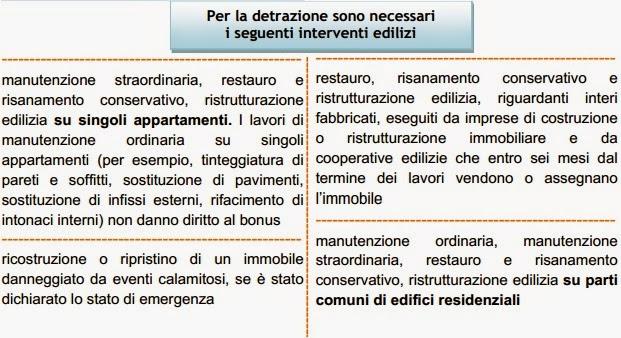 Guida bonus mobili ed elettrodomestici for Acquisto mobili ristrutturazione 2018