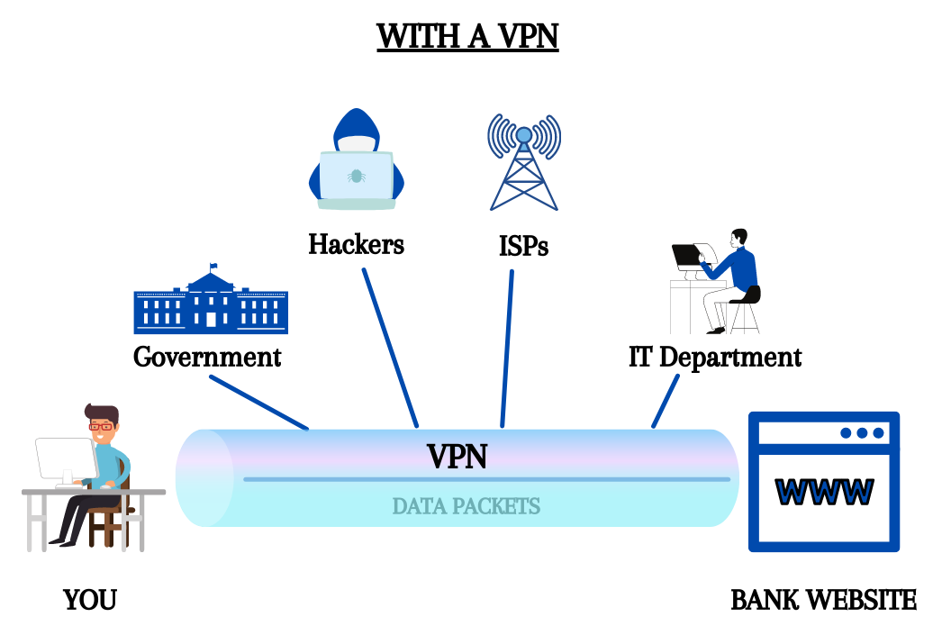 how does a vpn work