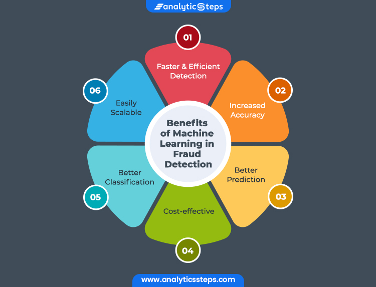 Image depicts benefits of Machine Learning in Fraud detection which are: Increased Accuracy, Better Prediction, Faster and Efficient Detection, Easily Scalable, Better Classification, and Cost-Effective.