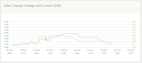 Photo: Victron Solar Charge Controller MTTP 75/50 - Solar Charger Voltage and Current Graph  This graph shows how the voltage and current varied from the panels with the sun during the day. At some stage it was hitting just under 40 Amps of current (my previous charge controller maxed out at 30 Amps).